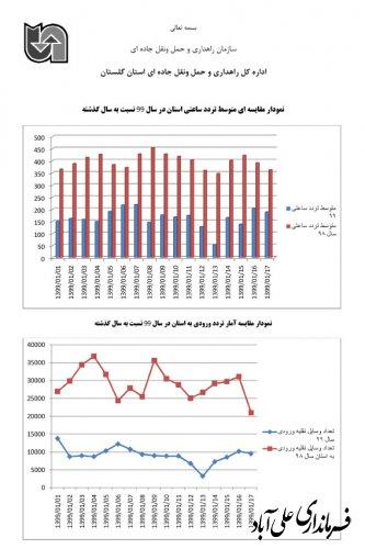 افزایش صدور بارنامه در فروردین ۹۹